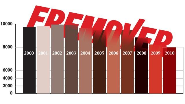 Fremovers opplagsutvikling årene 2000 - 2010. Infografikk: Kosmonaut.no